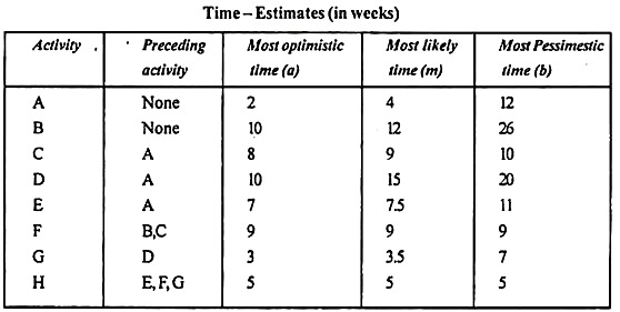 Time-Estimates